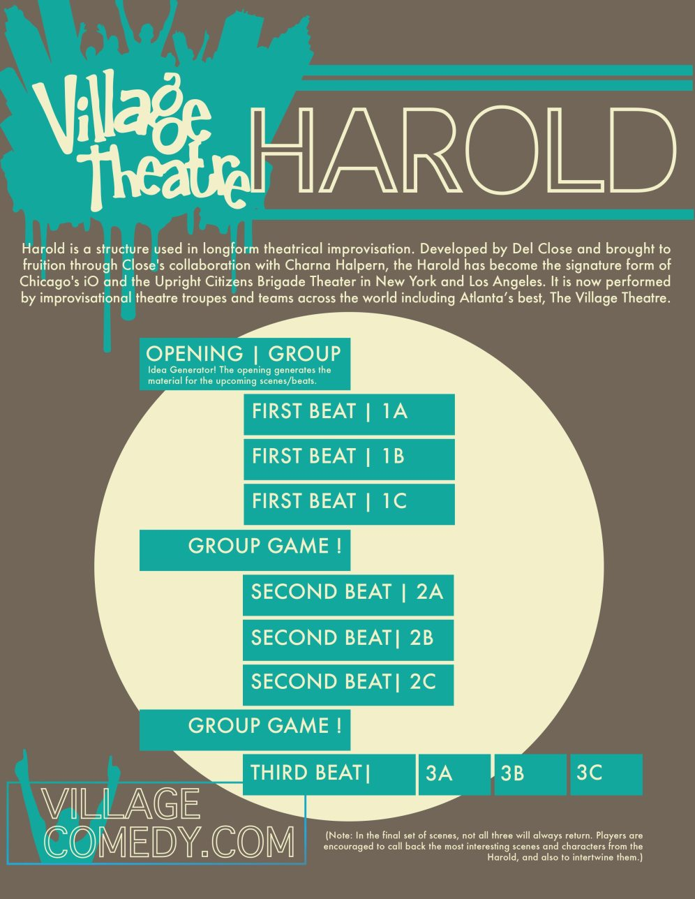 Infographic and Class Material for The Village Theatre Improv